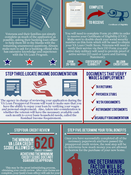 VA Loan Pre-Approval Process Infographic
