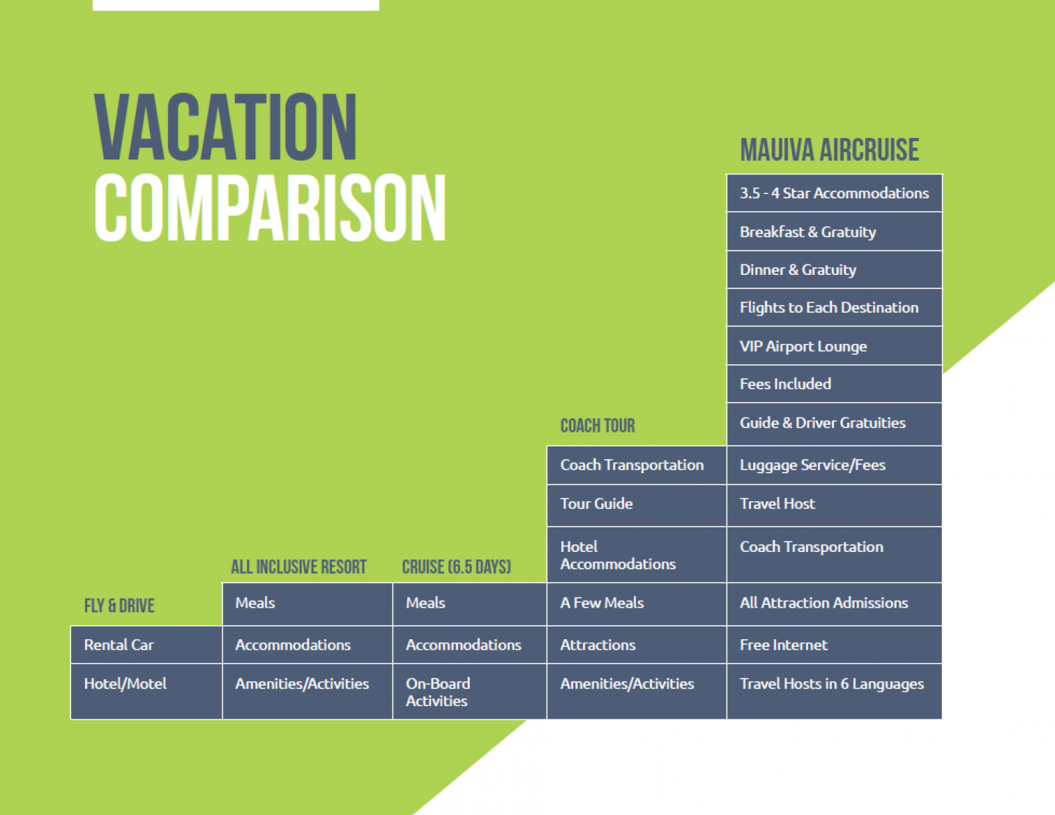 Vacation Comparison Chart Visual Ly