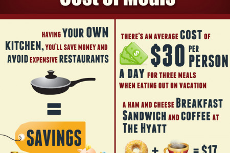 Vacation Home Rental Vs. Hotel Rental Infographic