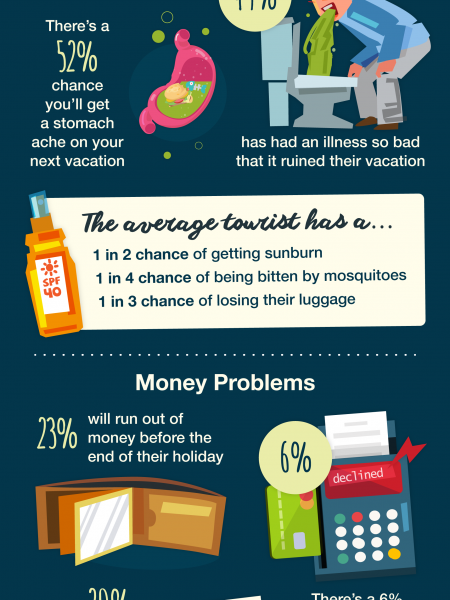 Vacation Nightmares! Infographic