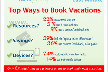 Vacations are Trendy in 2015  Infographic