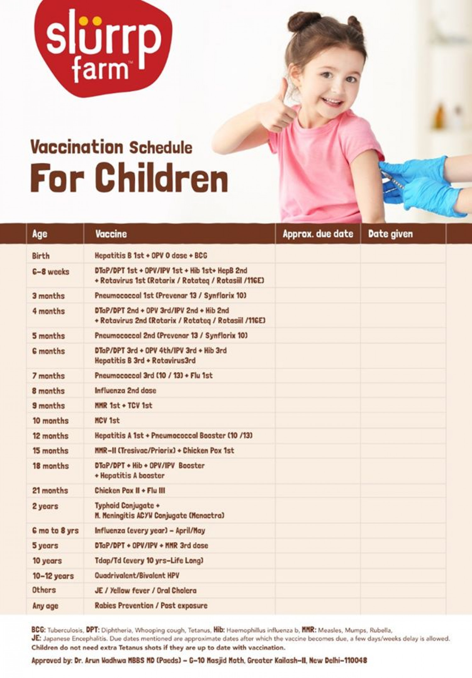 Vaccination Chart For Baby In India Infographic