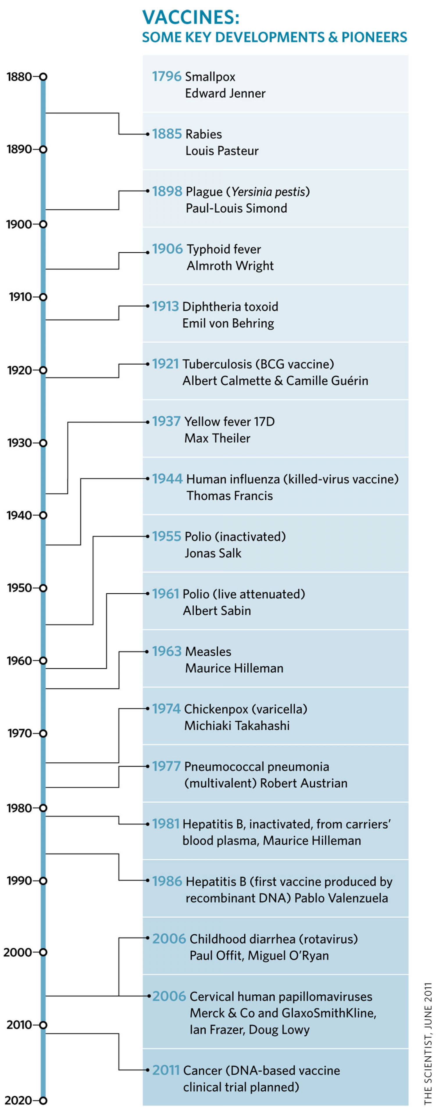 Vaccines Some Key Developments and Pioneers  Infographic