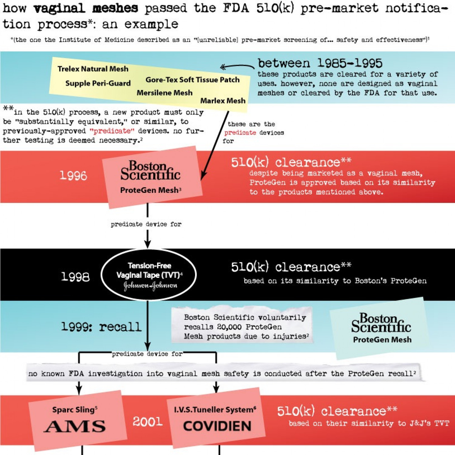 Vaginal Mesh FDA Approval Infographic
