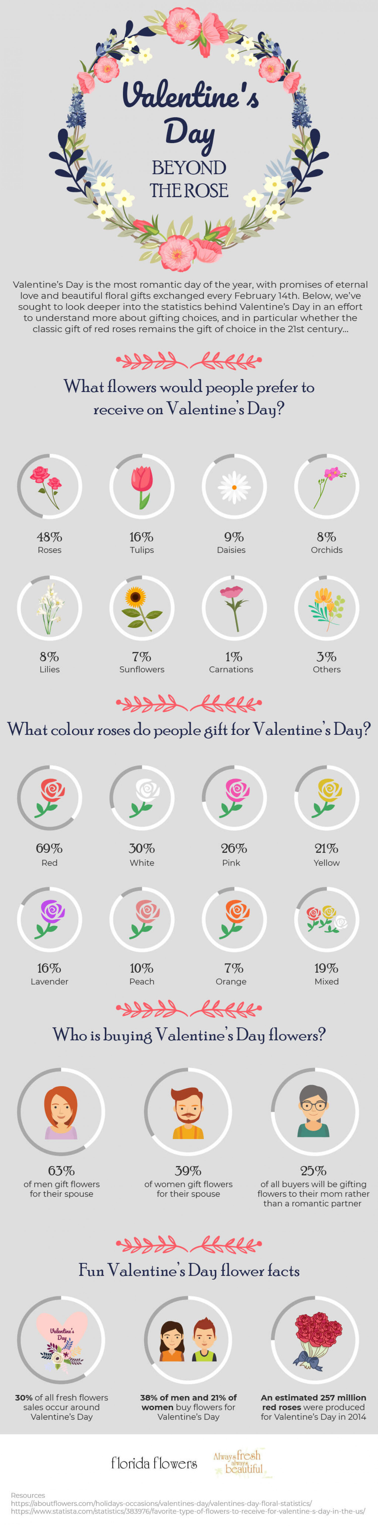 Valentine's Day - Beyond The Roses Infographic