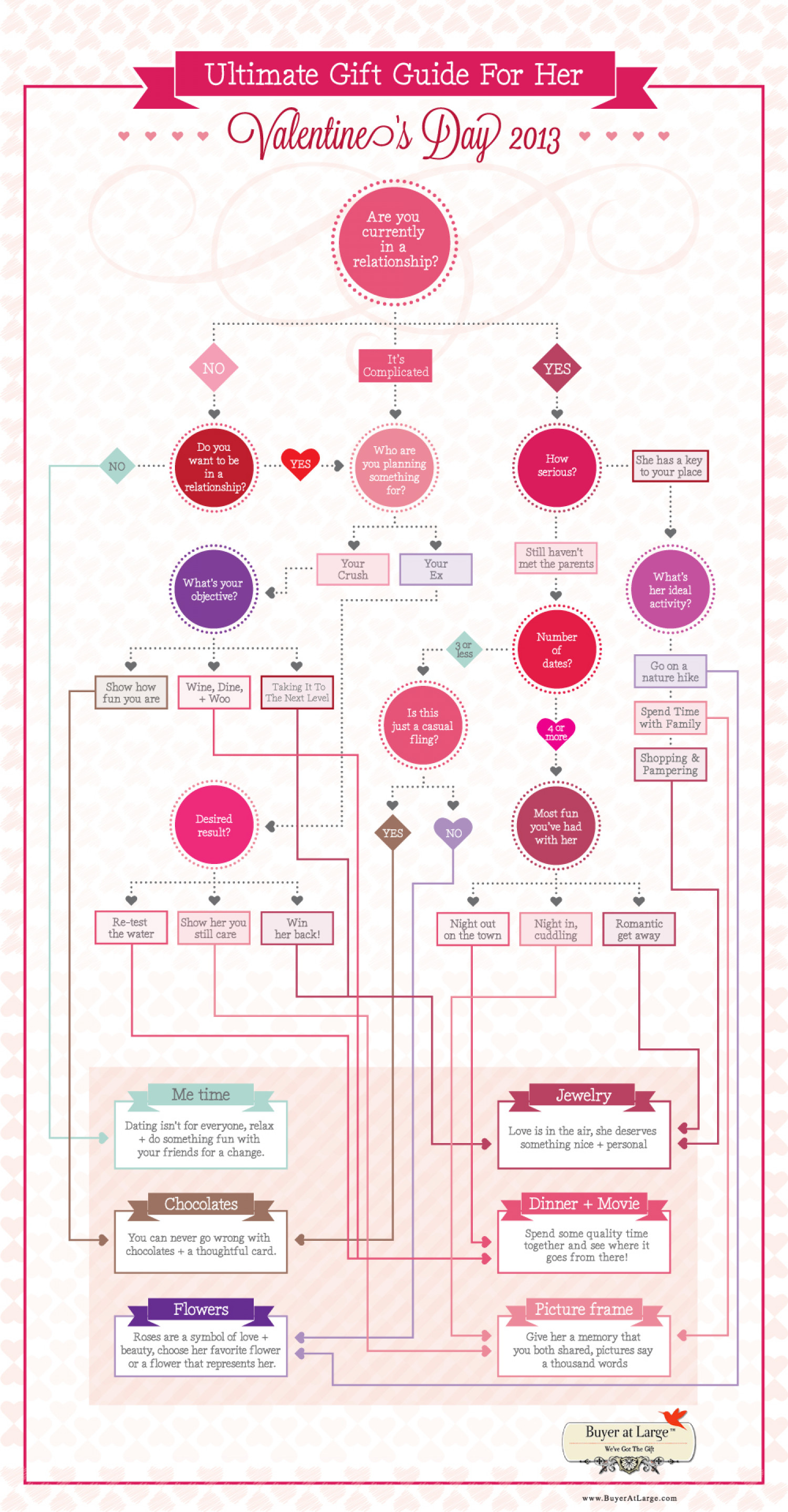 Valentine's Day 2013 - Ultimate Gift Guide for Her | Visual.ly