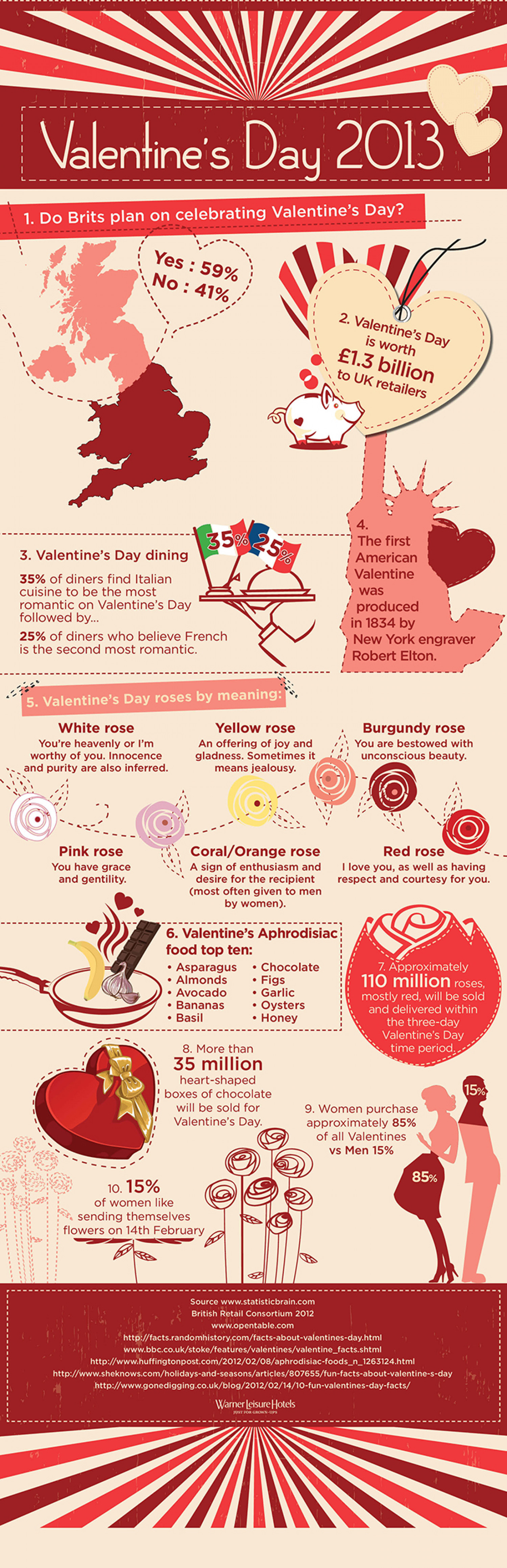Valentine's Day 2013 Infographic