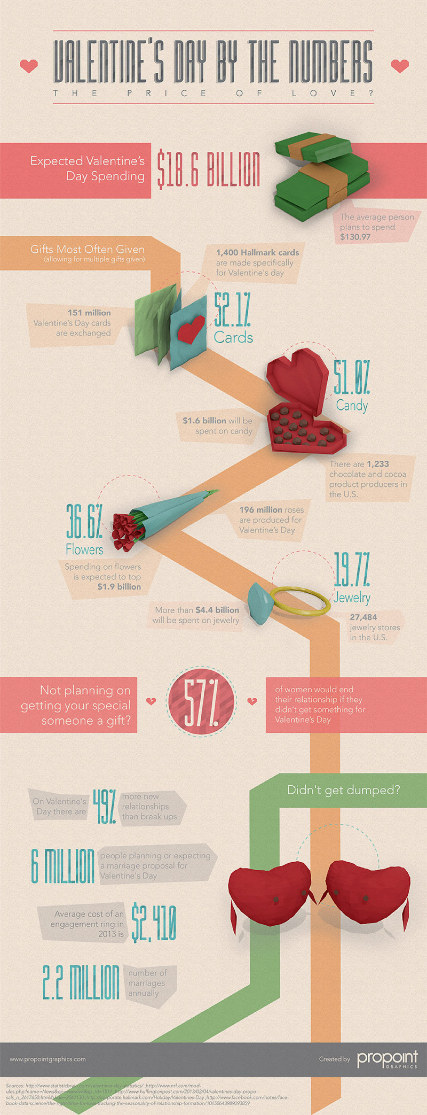 Valentine's Day By The Numbers Infographic