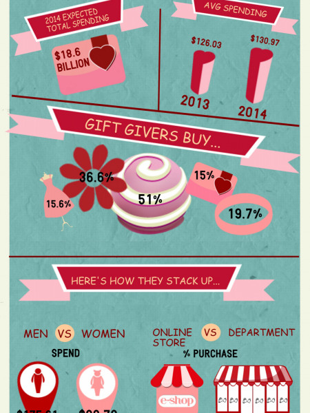 Valentine's By The Numbers Infographic