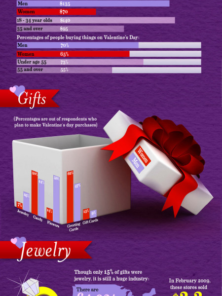 Valentine's Day Consumer Spending Infographic
