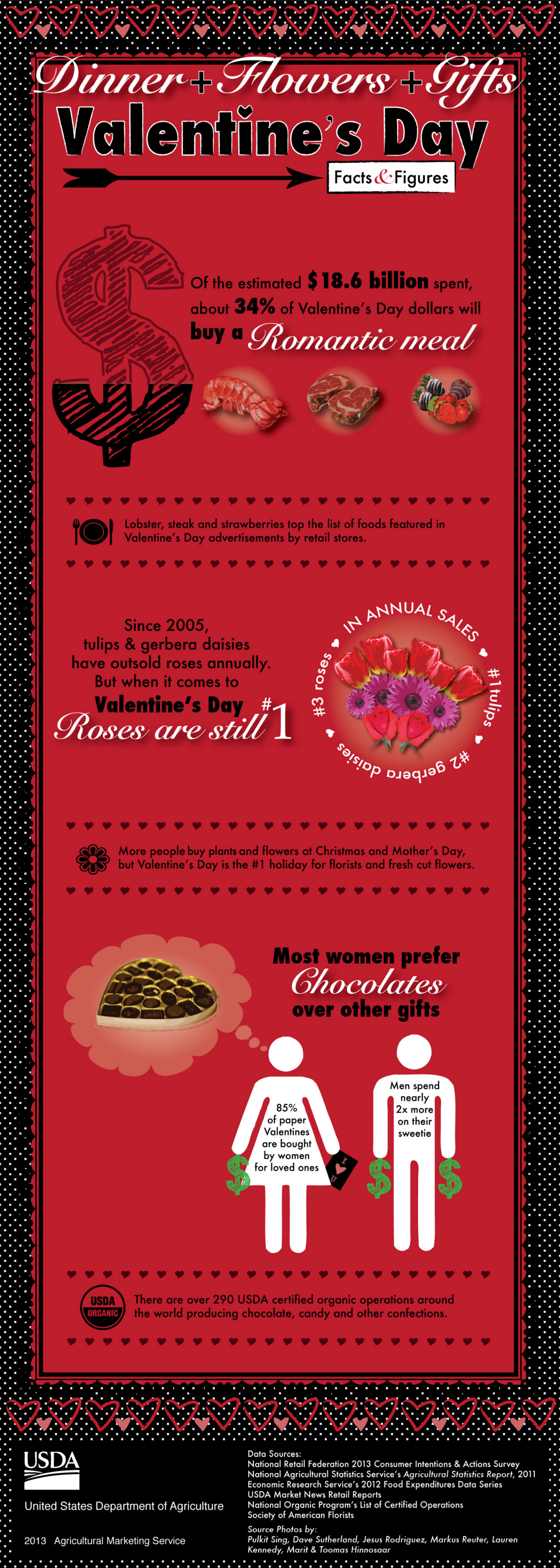 Valentine's Day Facts & Figures | Visual.ly