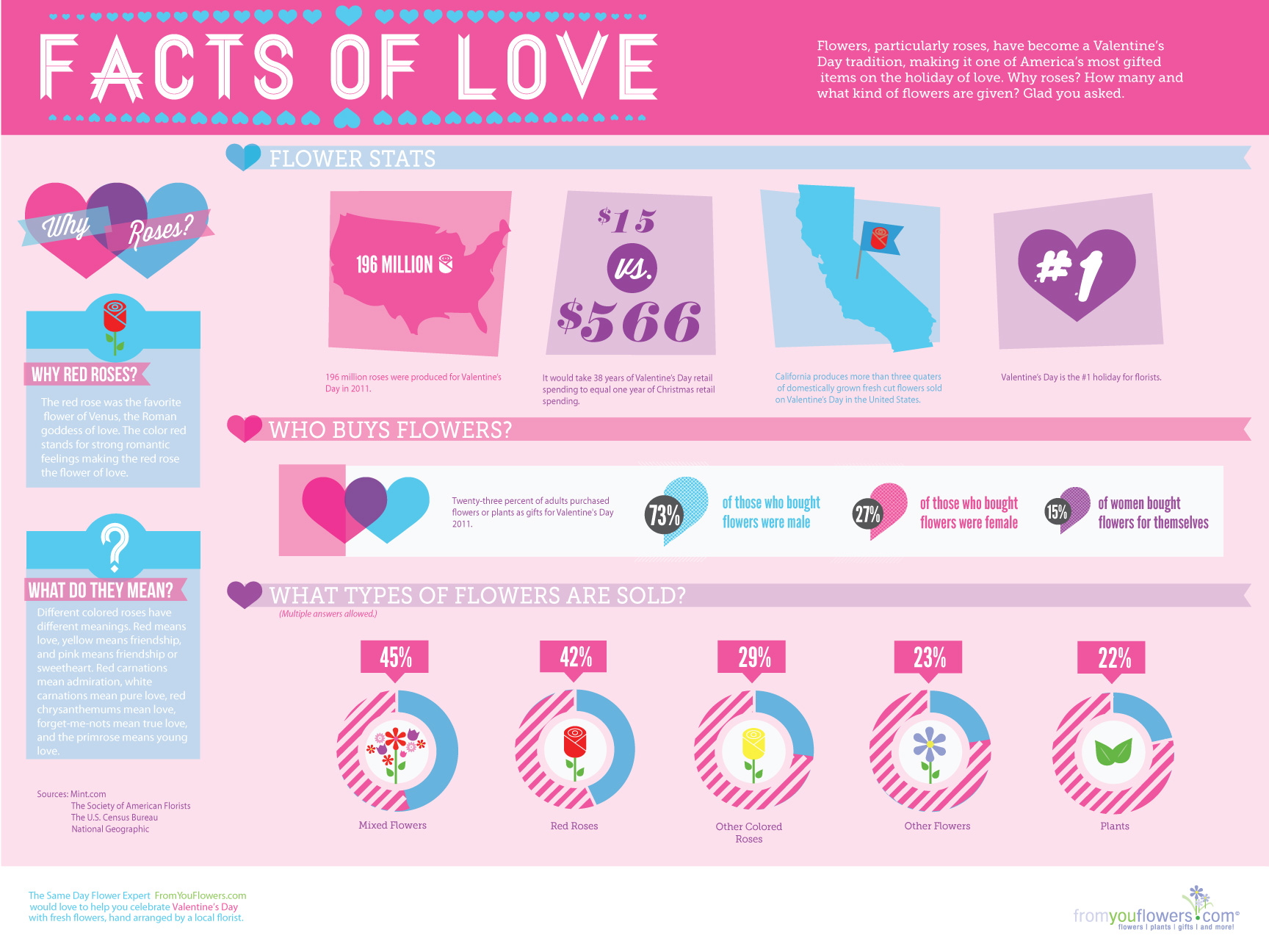 valentine's day: facts of love | visual.ly, Ideas