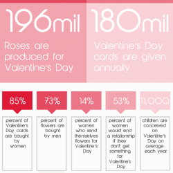 valentines day facts visually valentines facts