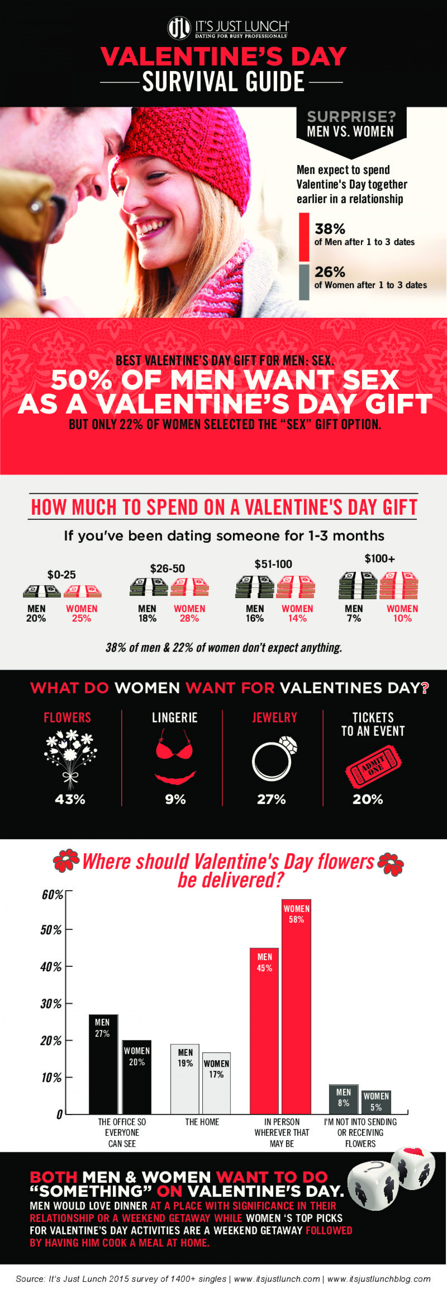 Valentine's Day Survival Guide by It's Just Lunch Infographic
