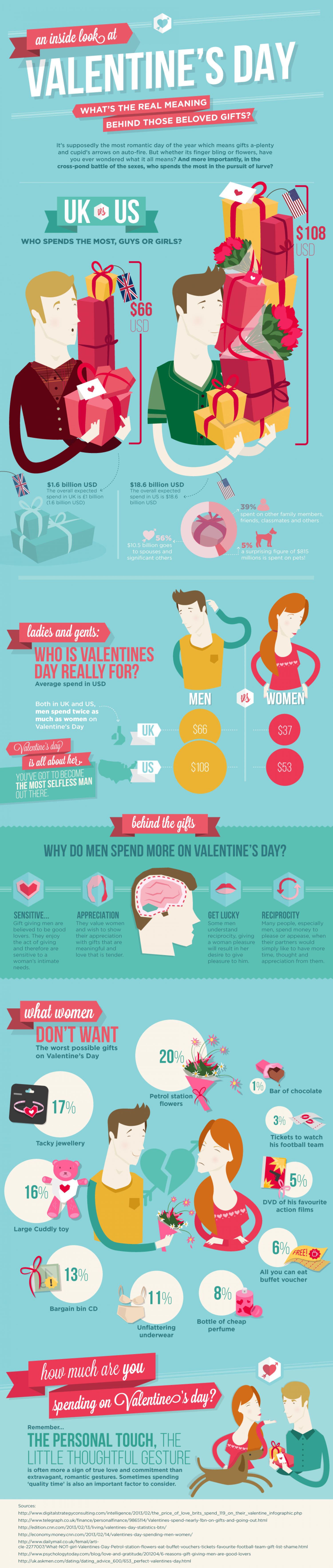 An Inside Look at Valentine's Day  Infographic