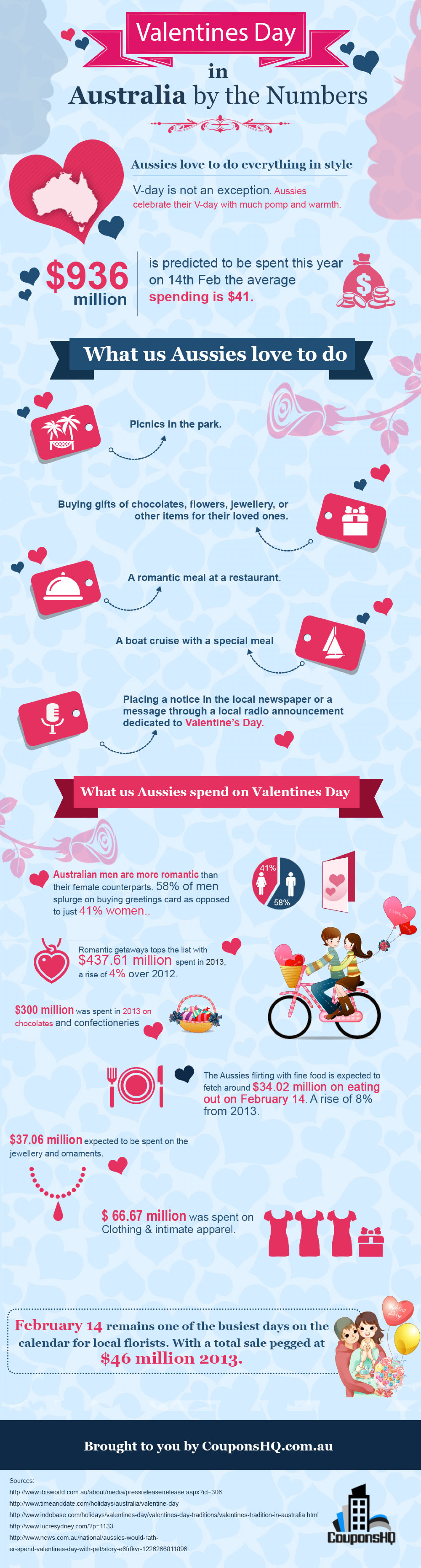 Valentines Day in Austraila by the Numbers Infographic