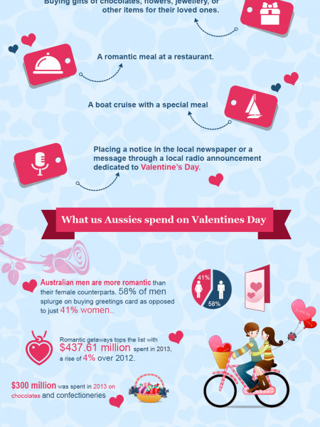 Valentines Day In Australia By The Numbers Infographic