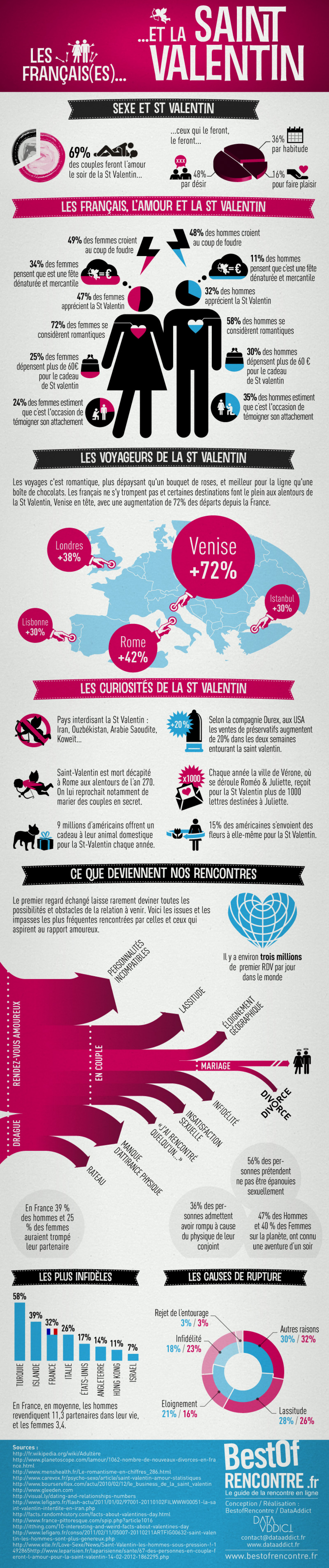 Valentine's day in france Infographic