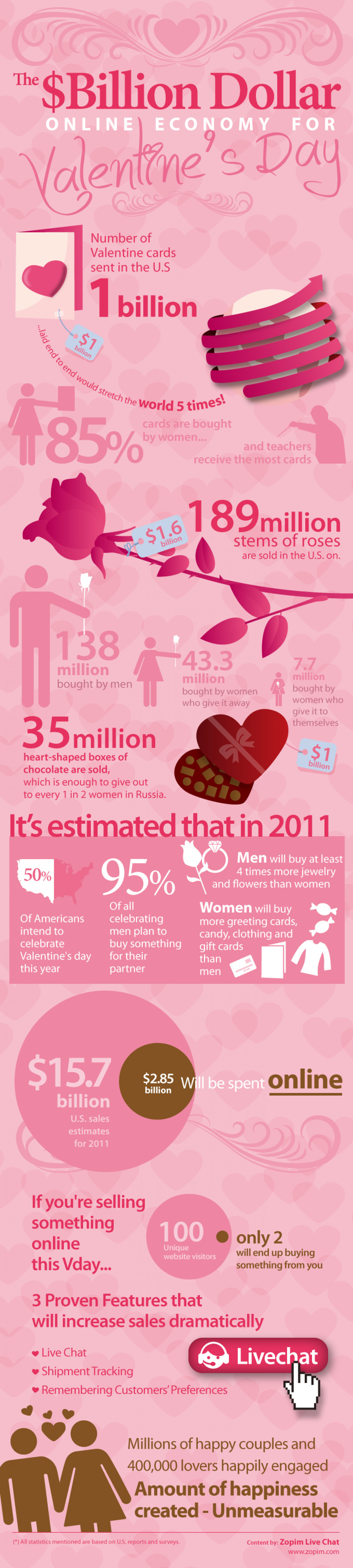 Valentine's Day Infographic  Infographic