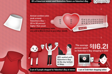 Valentine's Day Online: How, when and where people are spending Infographic