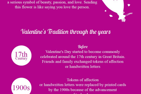 Valentines Day Shopping Infographic
