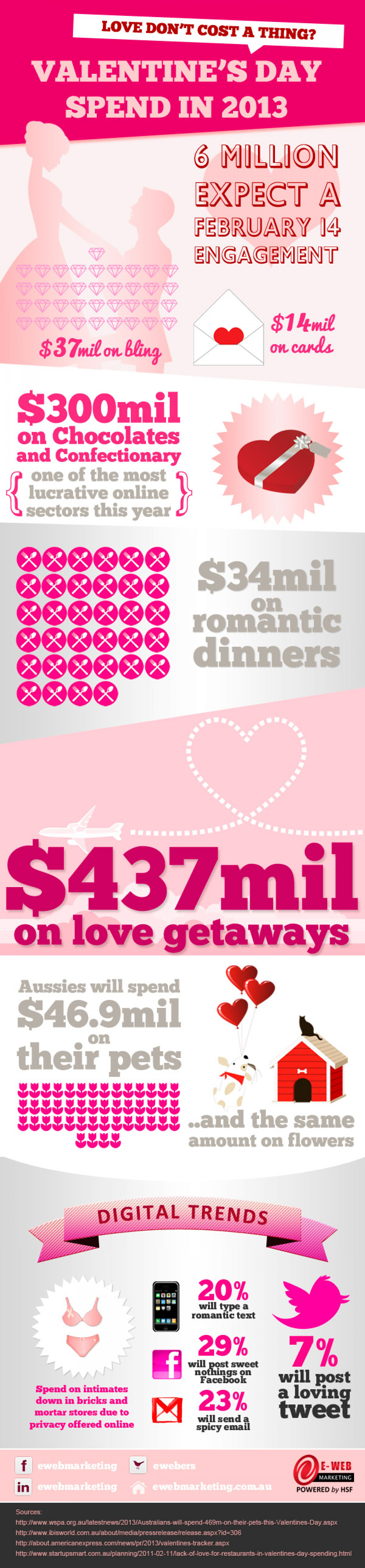 Valentine's Day Spend in 2013 Infographic