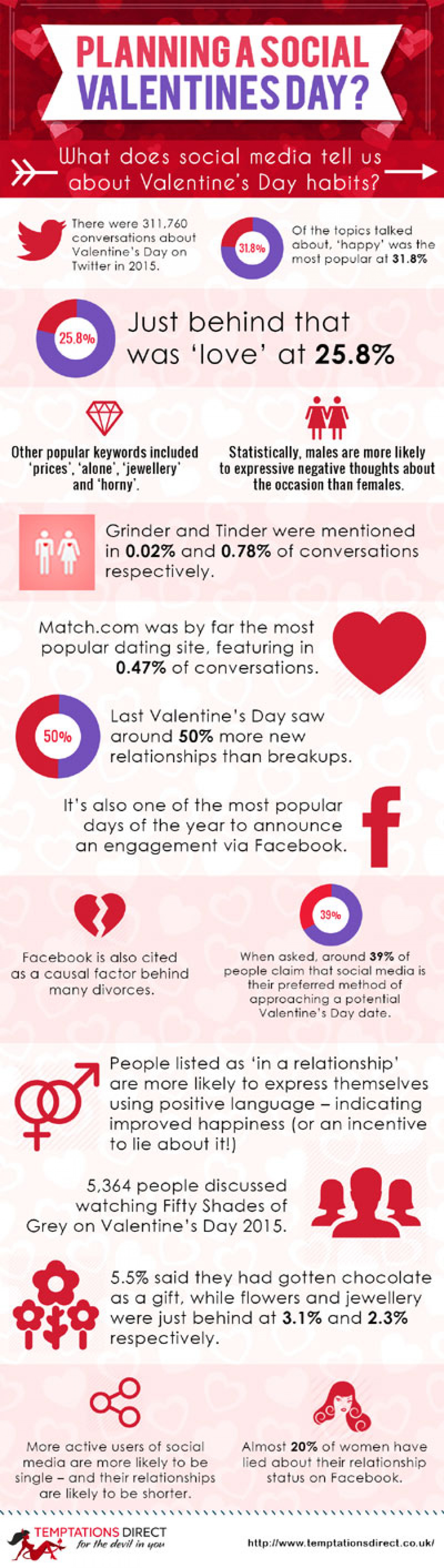 Valentine's Day Traditions Infographic