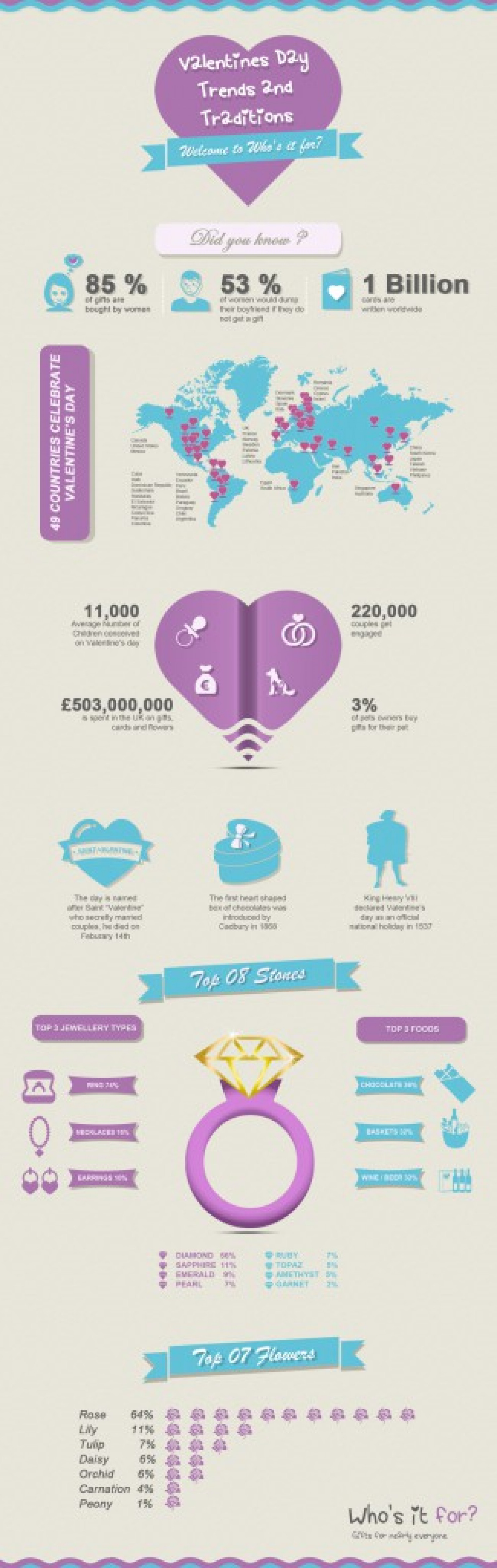 Valentine's Day Trends and Traditions Infographic