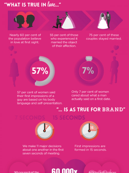 Fall in Love with Infographics this Valentines Day Infographic