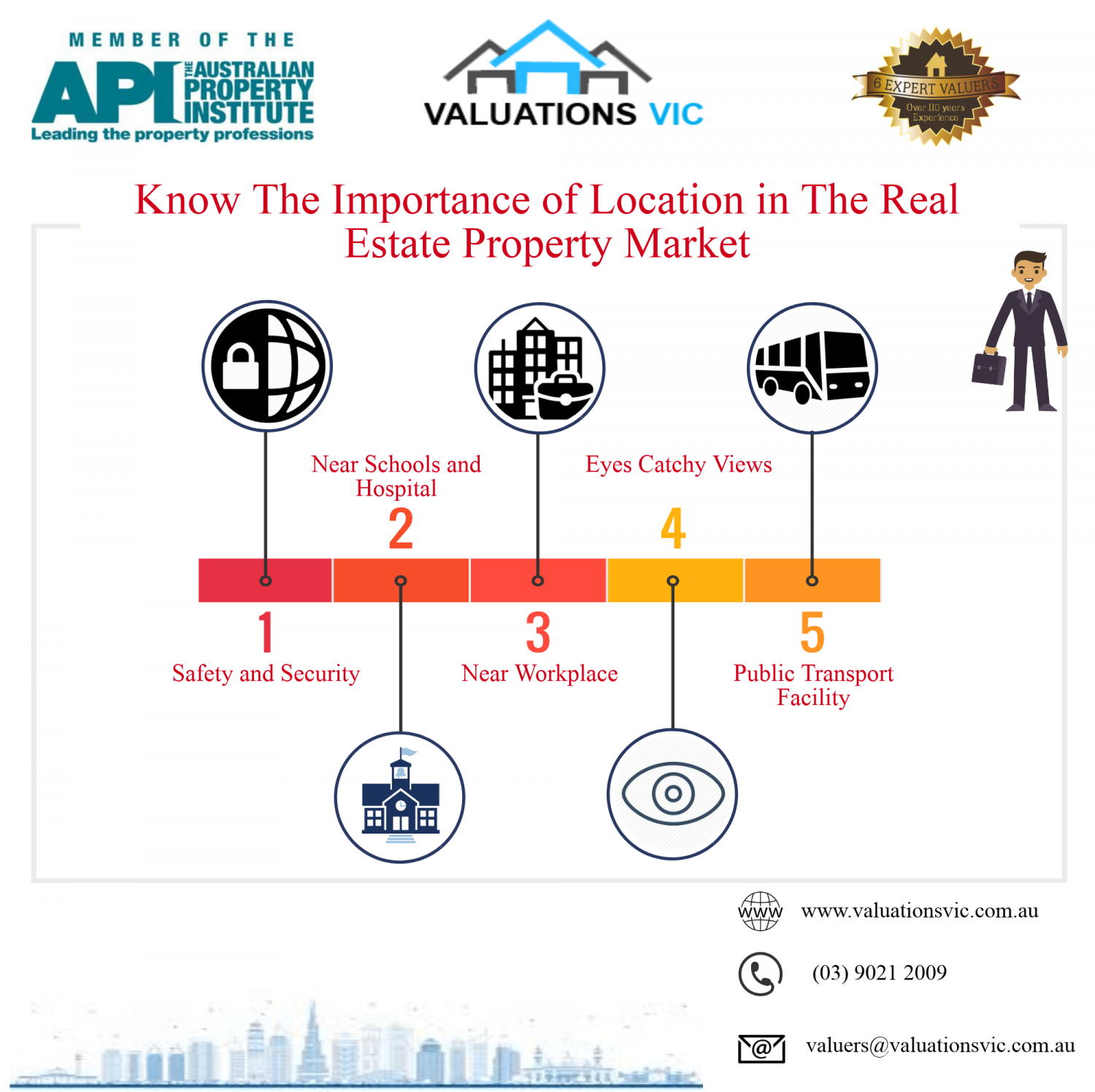 Valuations VIC - Valuers Melbourne Infographic