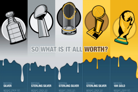 Value of Professional Sports Trophies Infographic