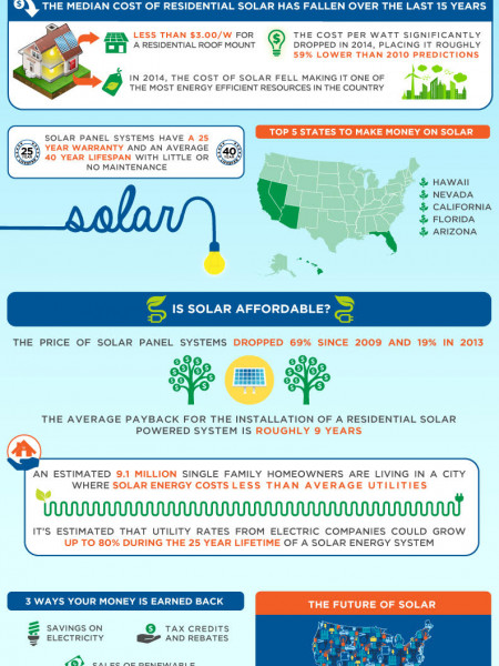 Value Of Solar Energy Infographic