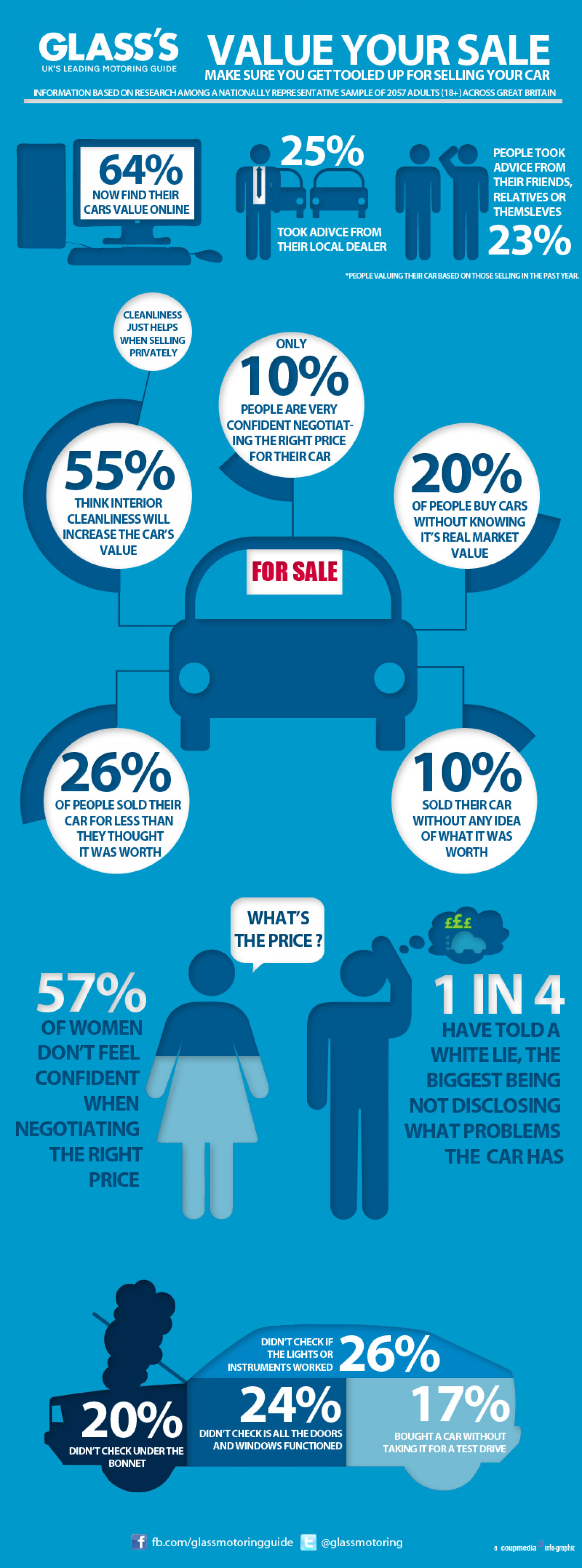Value Your Sale Infographic