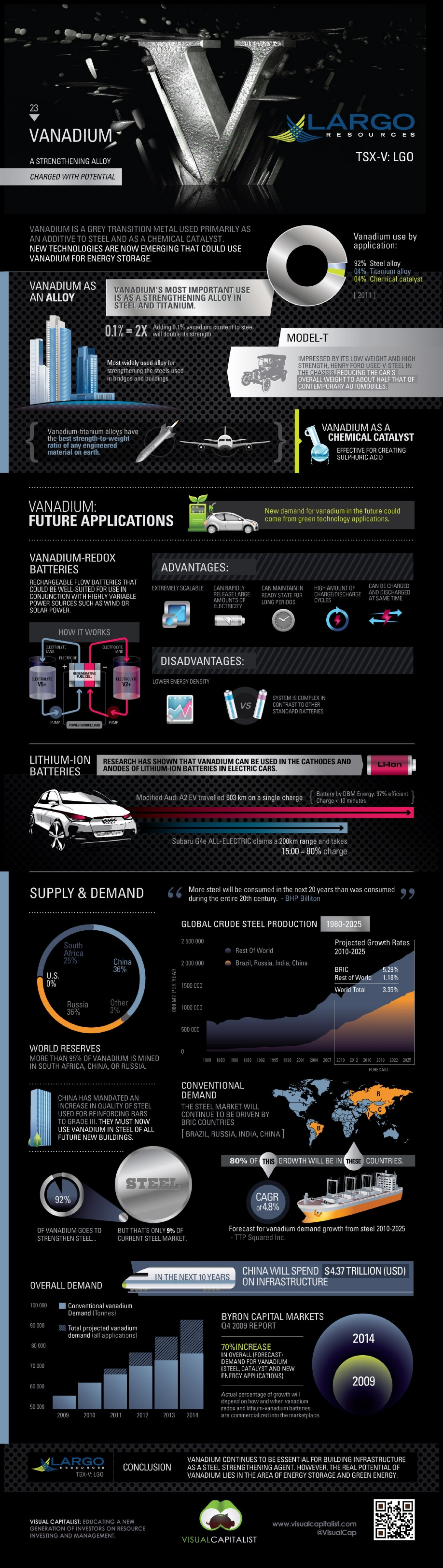 Vanadium: A Strenghening Alloy Charged With Potential Infographic