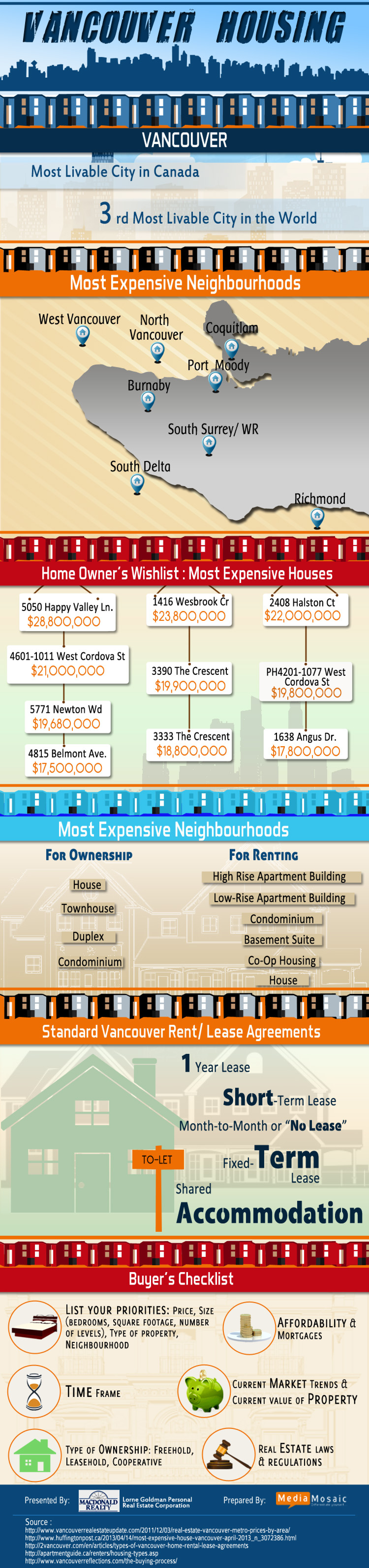 Vancouver Housing: An Exclusive Vancouver Real Estate Infographic Infographic