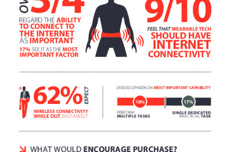 Vanson Bourne Infographic: Wearable Tech Infographic