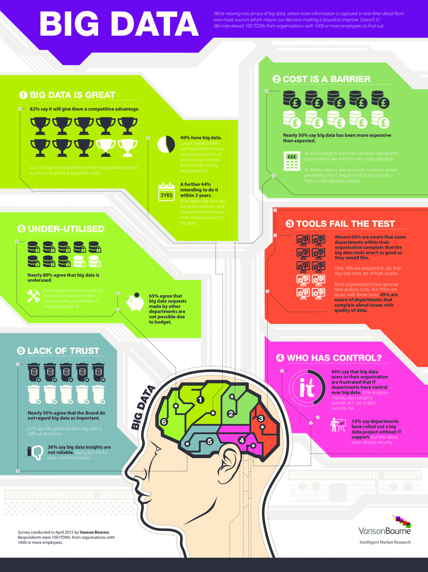 Vanson Bourne Research Infographic: Big Data Infographic