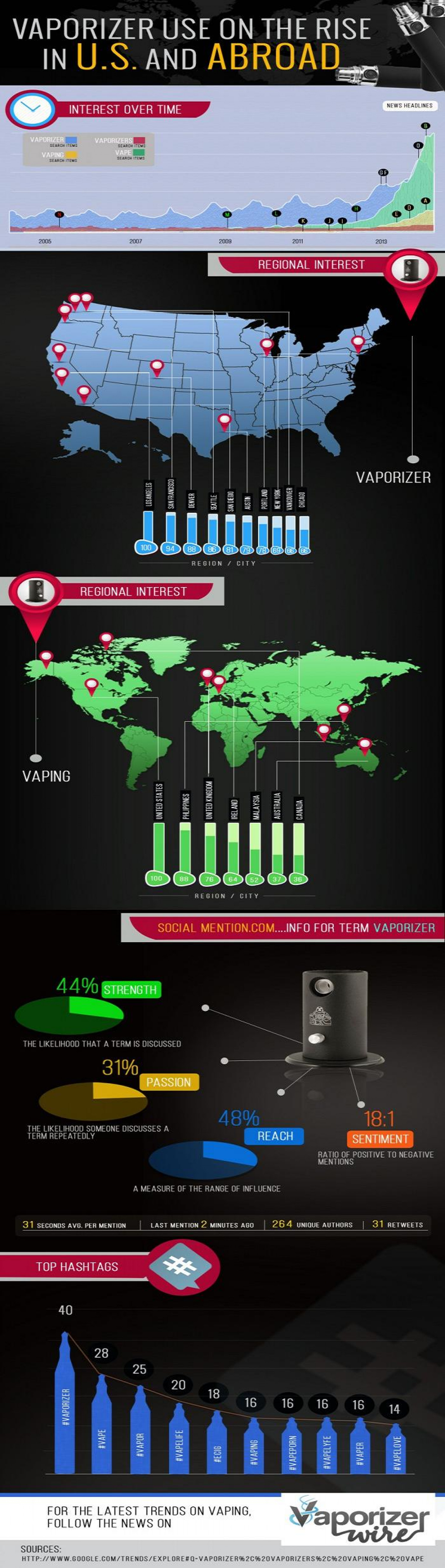 Vaporizer On The Rise In U.S. And Abroad Infographic