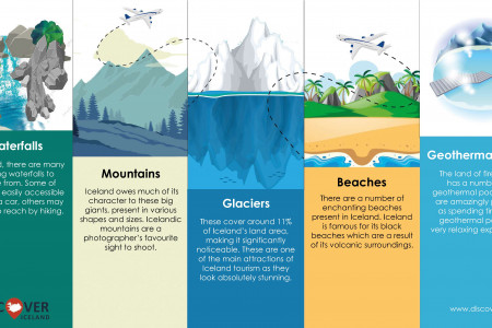 Varied landscapes of Iceland Infographic