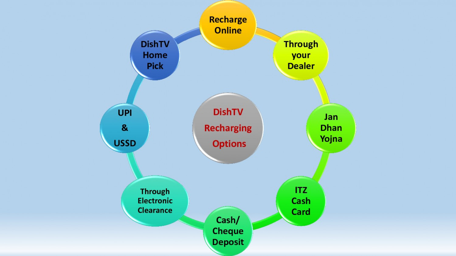 Various Recharge Options of DishTV Infographic