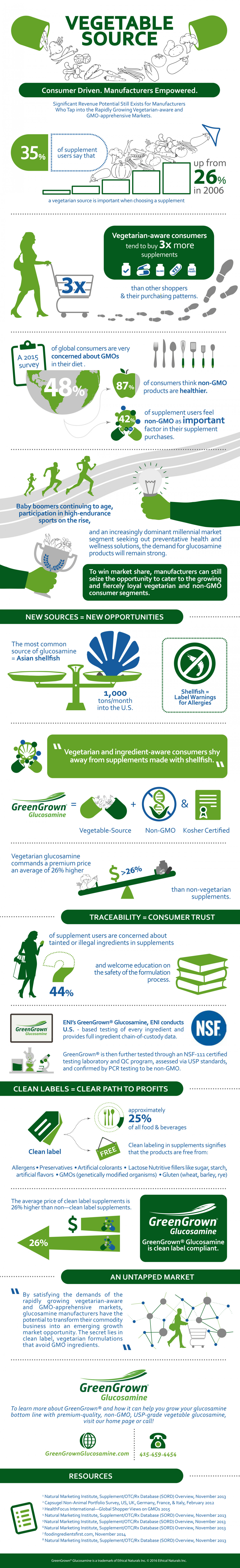 Vegetable Source  Infographic