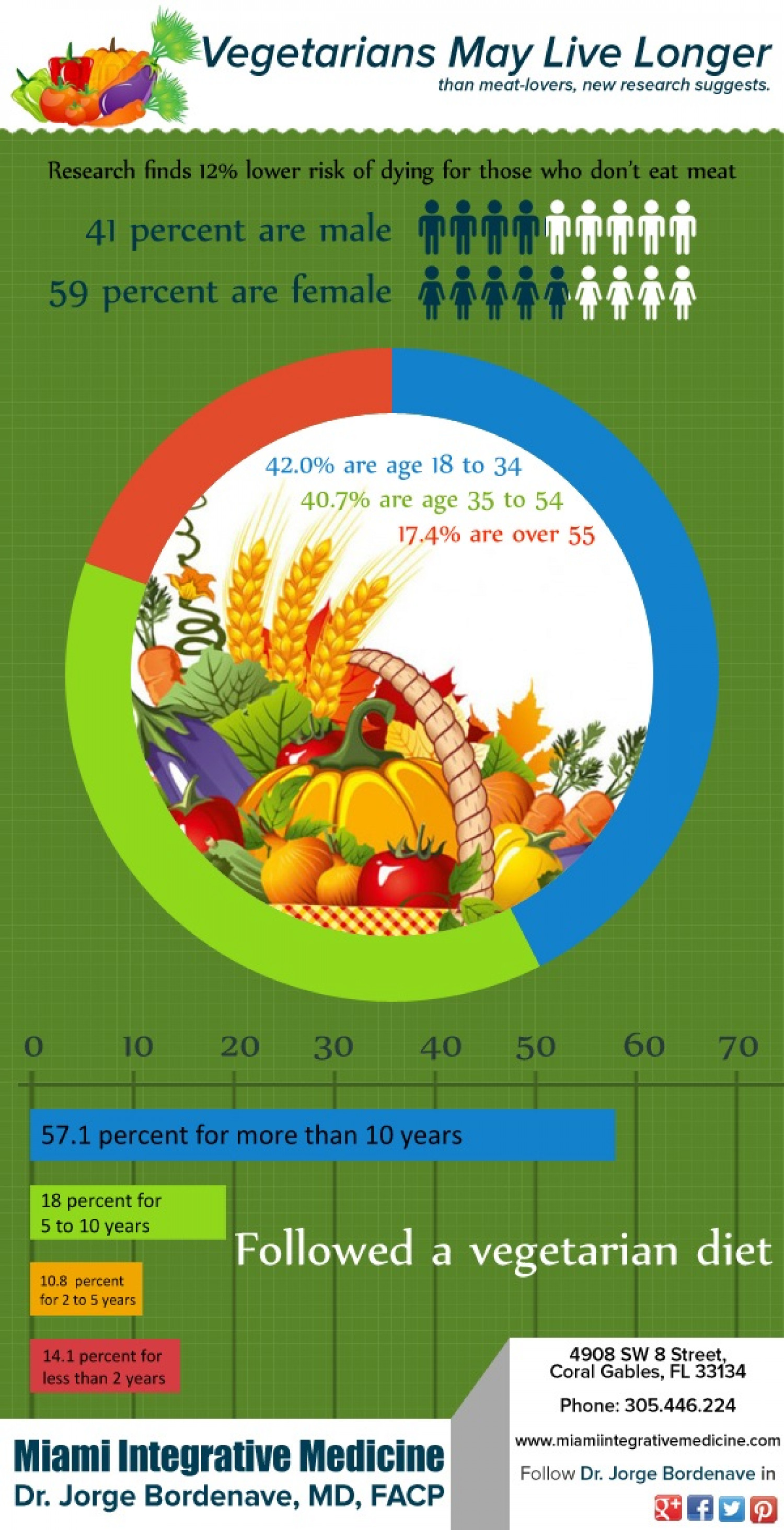 Vegetarians May Live Longer Infographic