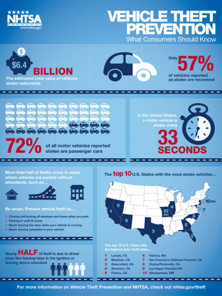 Vehicle Theft Prevention: What Consumers Should Know  Infographic