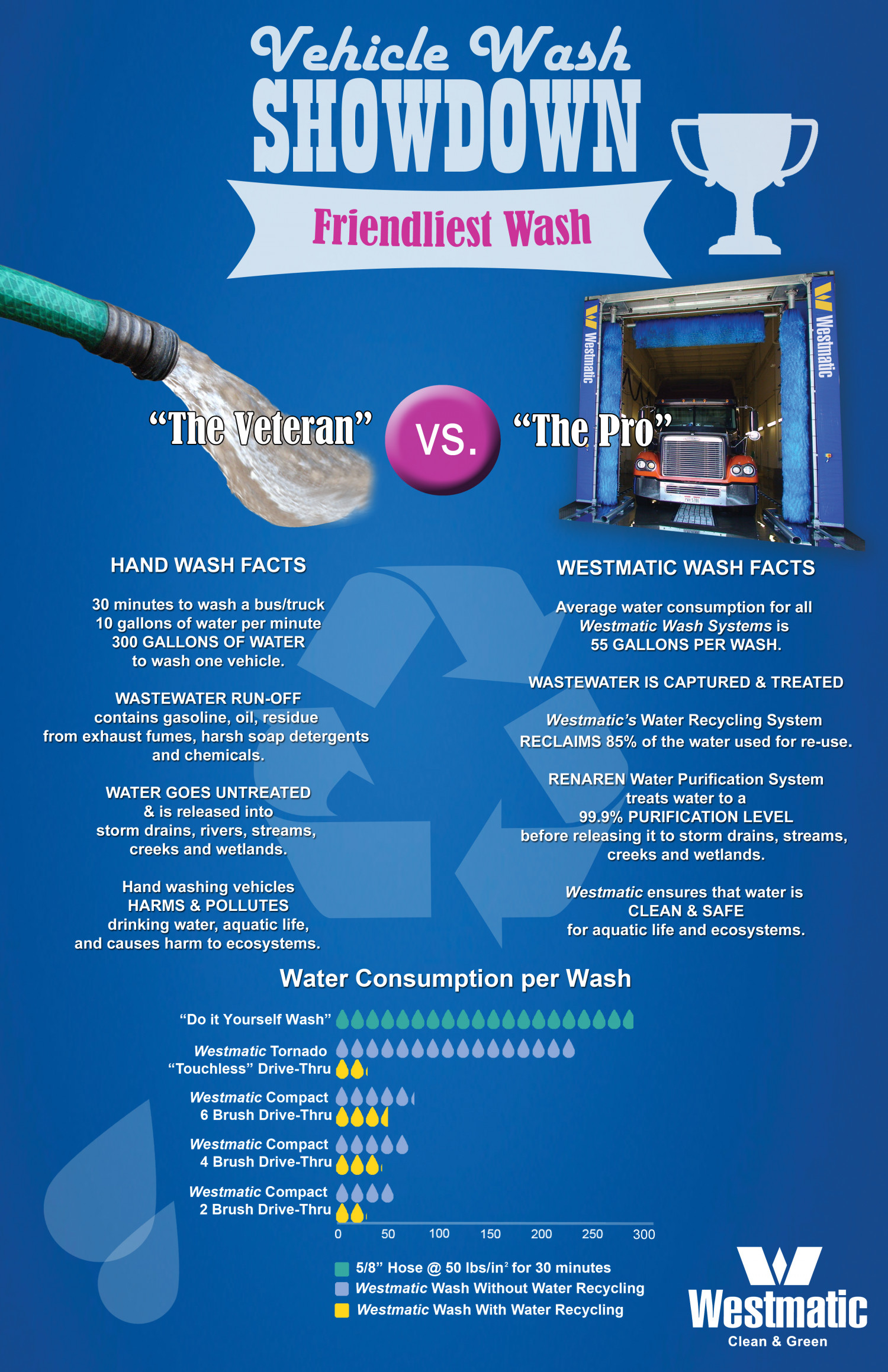Vehicle Wash Showdown Infographic