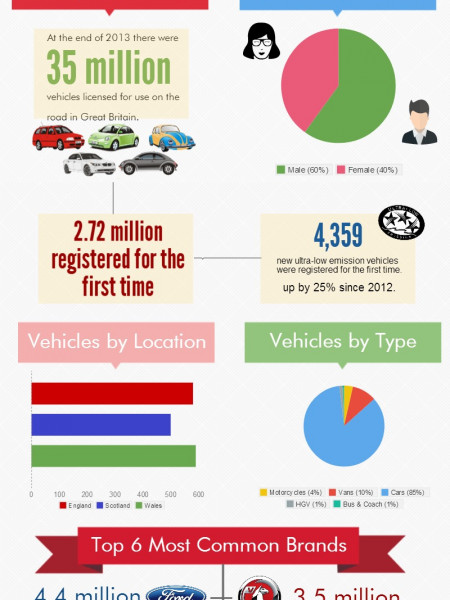 Vehicles in Britain Facts & Stats 2013 Infographic