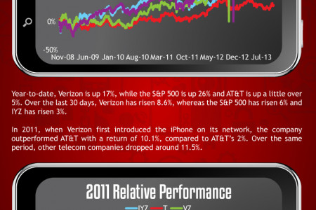 Verizon (VZ) Relative Performance Infographic