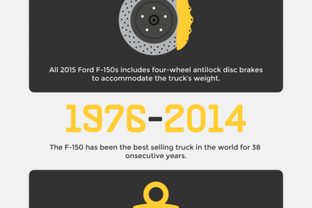 Versatility of the Ford F-150  Infographic
