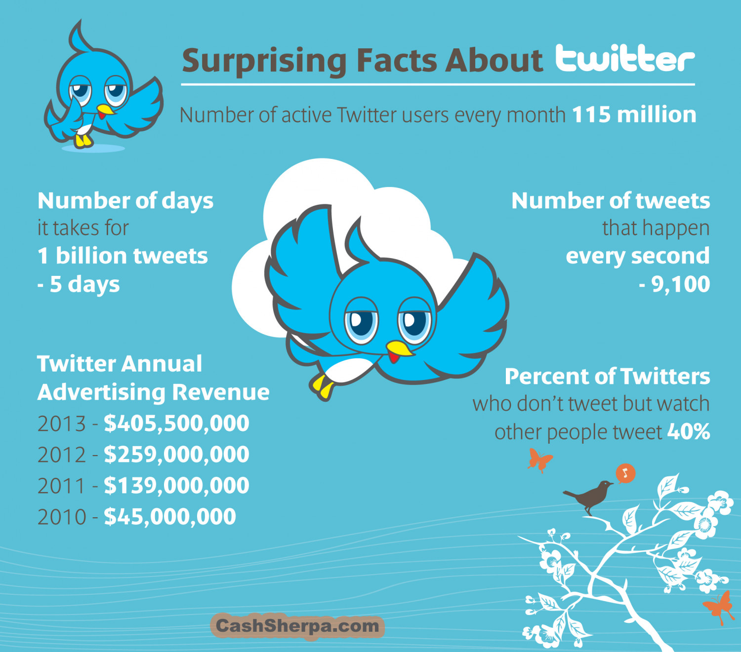 Very Interesting Facts About Twitter: Infographic | Visual.ly