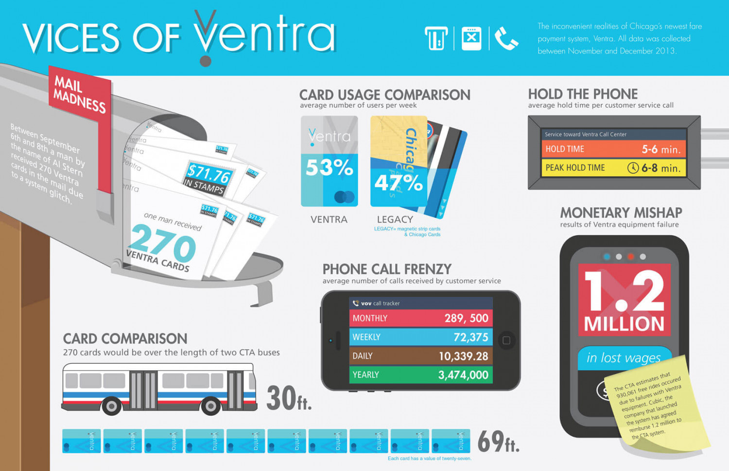 Vices of Ventra Infographic
