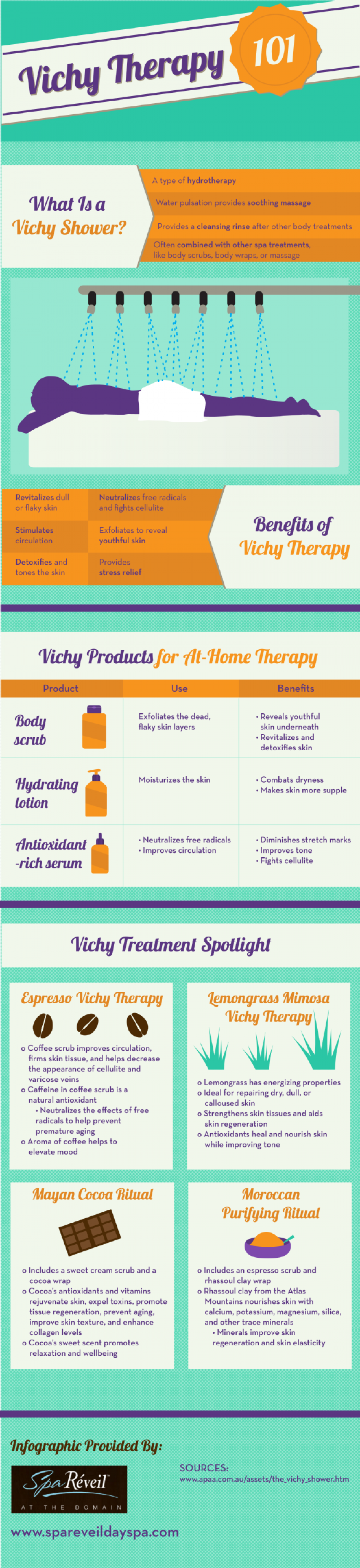 Vichy Therapy 101 Infographic
